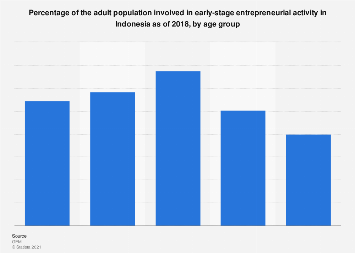 Early stage entrepreneur share in Indonesia 2017, by age group