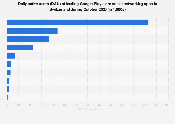 Leading Google Play social network app Daily active users (DAU) in Switzerland 2017
