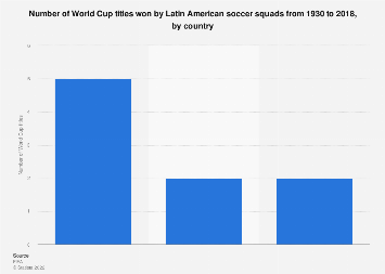 Latin America: Soccer World Cup titles won by country 1930-2018
