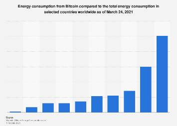 Crypto Energy Usage Vergleich