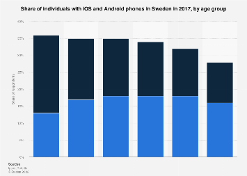 Share of individuals with iOS and Android phones in Sweden 2017, by age group
