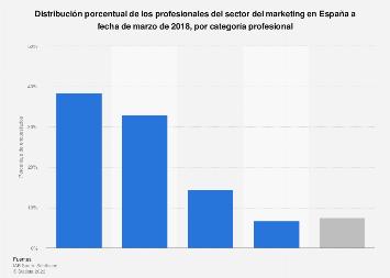 Mercado laboral del sector del marketing por categoría profesional España 2018