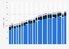 Energieverbrauch im öffentlichen Straßenverkehr in der Schweiz bis 2017