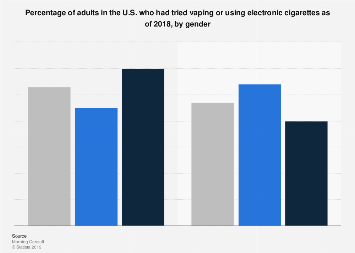 Vaping and e-cigarette use by gender U S  2018 | Statista