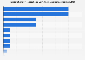 Latin America: unicorn companies by number of employees 2017