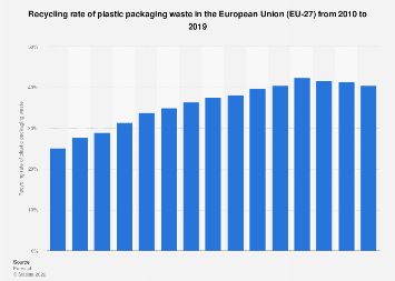 Recycling of plastic packaging waste in the EU 2005-2016