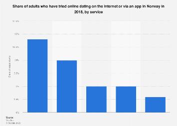 Norvegia Dating Site.
