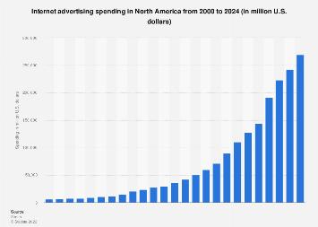 Internet advertising spending in North America 2000-2022