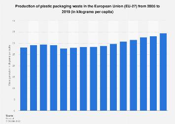 Generation of plastic packaging waste per capita in the EU 2005-2017