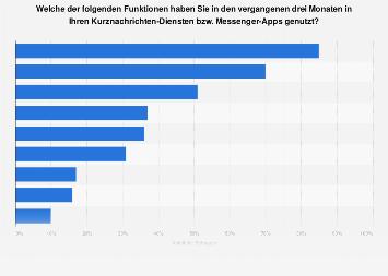 Umfrage zur Nutzung der Funktionen von Messengern in Deutschland 2018