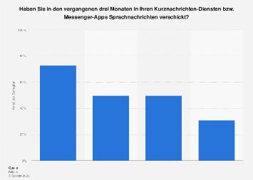 Nutzung von Sprachnachrichten über Messengern nach Altersgruppen in Deutschland 2018