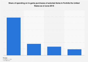 Share of Fortnite spending on in-game purchases of selected items in the U.S. in 2018