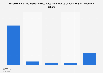 Fortnite revenue in selected countries worldwide as of June 2018