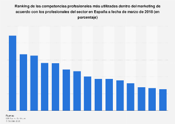 Competencias más utilizadas dentro del sector del marketing España 2018