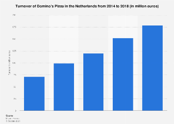 Turnover of Domino's Pizza in the Netherlands 2014-2018