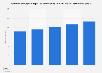 Turnover of Burger King in the Netherlands 2014-2018
