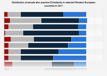 Practice of Christianity in Western Europe 2017