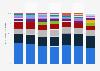 Verteilung der Importe von Pharma-Produkten in die Schweiz nach Herkunft bis 2017