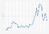 Precio medio del barril crudo de petróleo de Dubái (EAU) 1973-2017