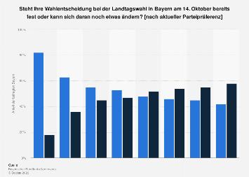 Stabilität der Wahlentscheidung bei der Landtagswahl in Bayern nach Parteien 2018
