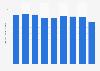 Colombia: auto parts industry sales revenue 2010-2017