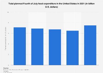 Independence Day food spending by U.S. consumers from 2017 to 2018