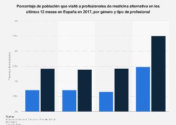 Población que recurrió a profesionales de medicina alternativa por género España 2017