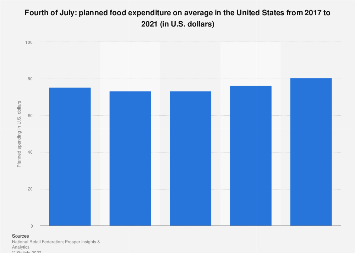 Independence Day: planned food spending on average in the U.S. from 2017 to 2018