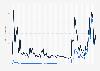 Precio medio del barril crudo de petróleo Dubái (EAU) 1861-2017