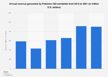 Pokémon Go all-time revenue in selected countries worldwide 2018