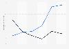 Póquer online: ingresos netos en España 2012-2017