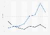 Online poker: gross gaming revenue generated in Spain 2012-2017