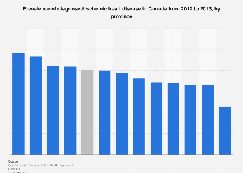 Prevalence of ischemic heart disease in Canada from 2012 to 2013, by province