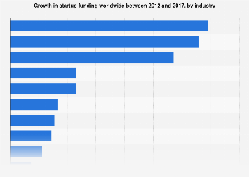 Growth in startup funding worldwide 2012-2017, by industry