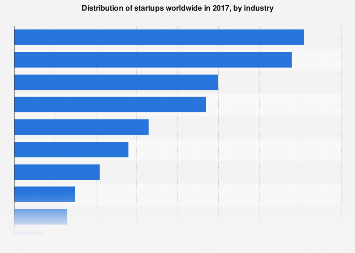 Distribution of startups worldwide 2017, by industry