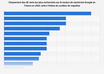 Top 20 des mots les plus recherchés sur Google en France 2017