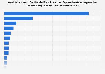 Gezahlte Löhne und Gehälter der KEP-Branche in Europa 2016
