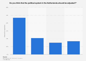 Opinions on the need to revise the political system in the Netherlands 2017