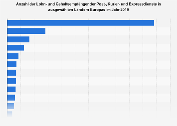Lohn- und Gehaltsempfänger in der KEP-Branche in Europa 2016