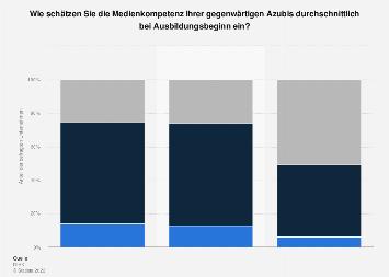 Digitalisierung in der Ausbildung: Medienkompetenz von Azubis in Deutschland 2018