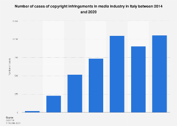 Italy: copyright infringements in media industry 2014-2018