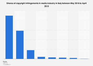 Italy: copyright infringements distribution in media industry 2017-2018, by type