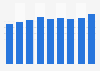 Anzahl der Mitarbeiter von Hochwald bis 2018