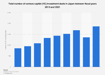 Total number VC investment deals Japan FY 2013-2017