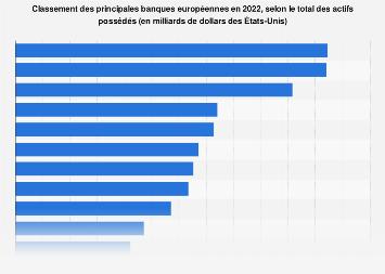 Principales banques européennes selon le montant total des actifs possédés 2018