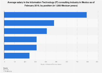 Mexico: salary in the IT consulting sector 2019, by position
