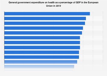 General expenditure on health as GDP share in the European Union (EU) 2016