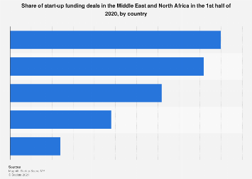 Share of start-up funding deals in MENA by country 2017
