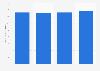 Groupe BFCM : produit net bancaire mondial de la banque de financement 2015-2018