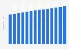 Honduras: population density 2005-2017